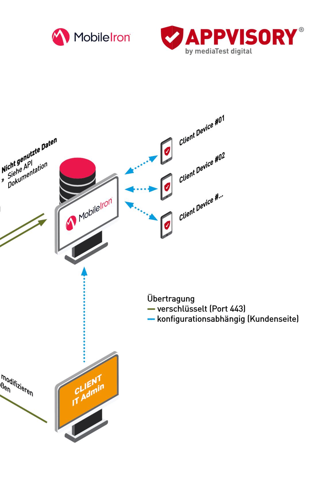 APPVISORY MDM Infrastruktur mobileiron