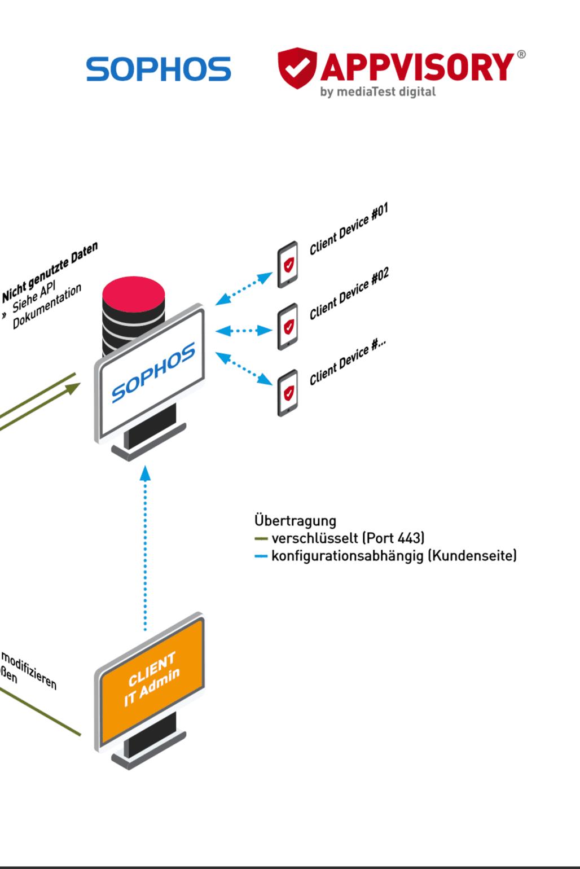 APPVISORY MDM Infrastruktur sophos