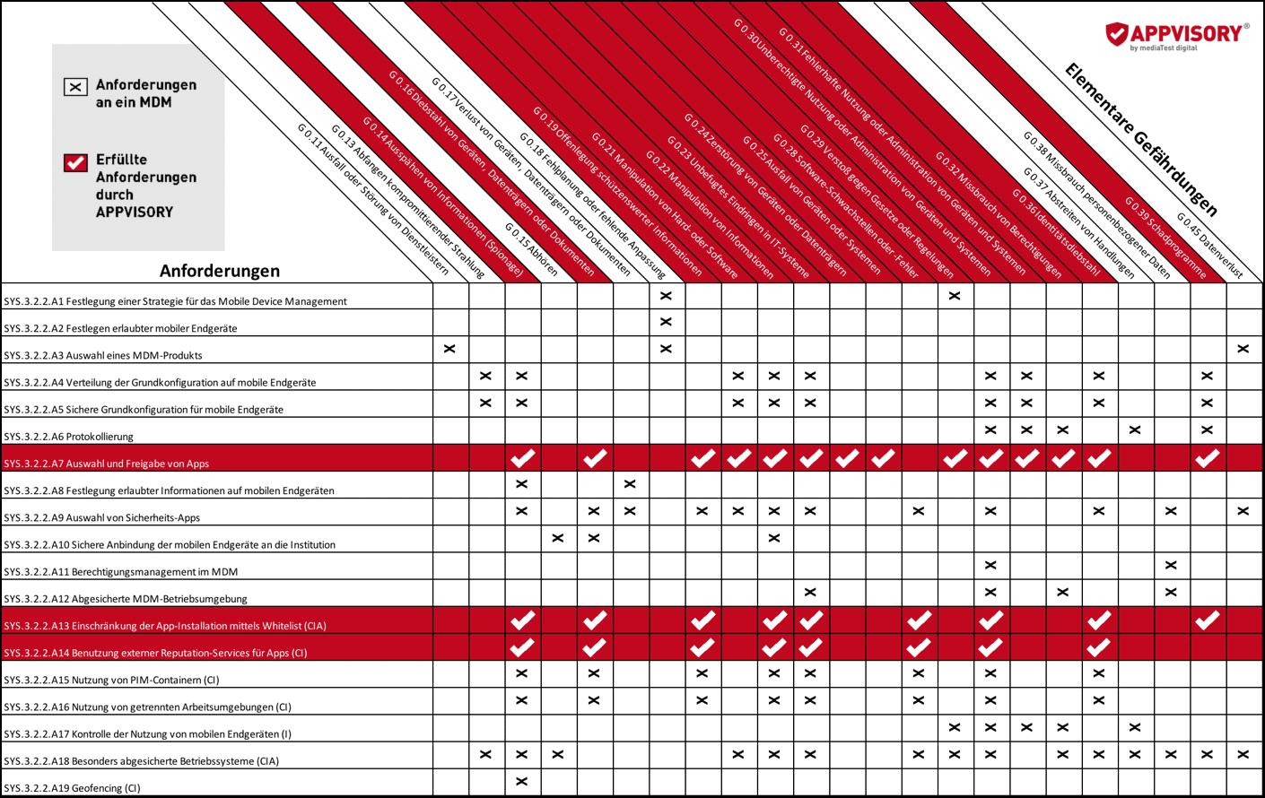 APPVISORY BSI MDM Tabelle