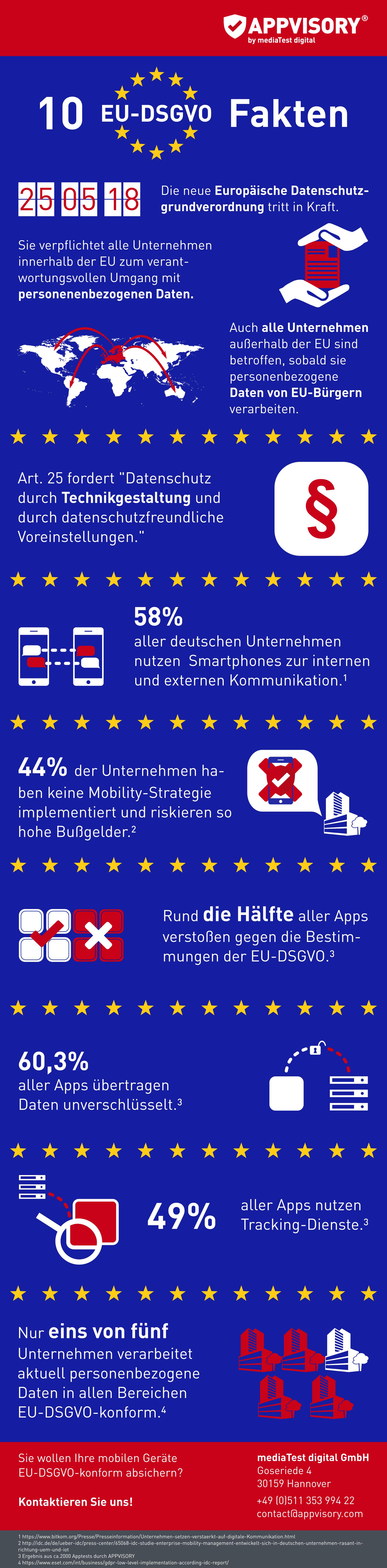 Mobility EU-DSGVO Datenschutzgrundverordnung Apps Handys Smartphones Statistik Daten Fakten