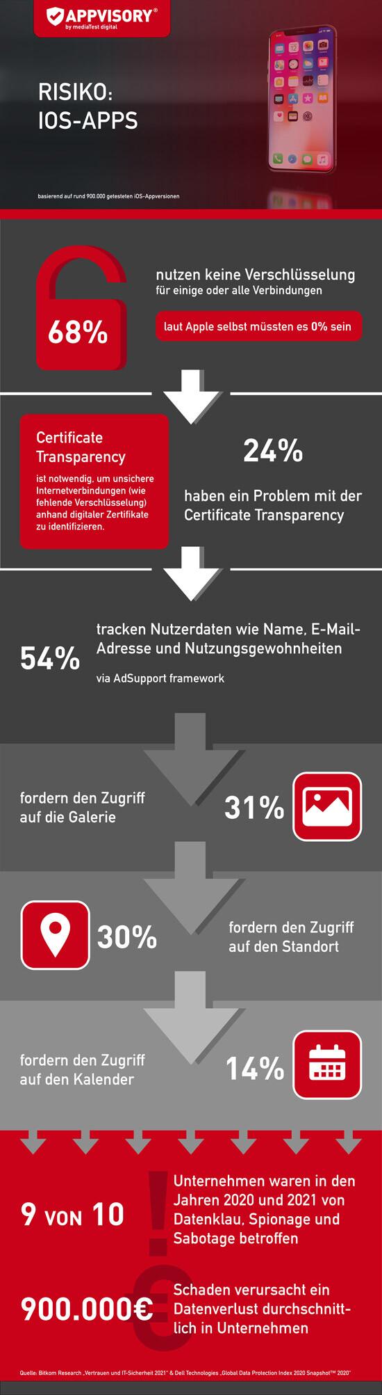 Appgraph - iOS Apps - Zahlen und Fakten zur Sicherheit und zum Datenschutz
